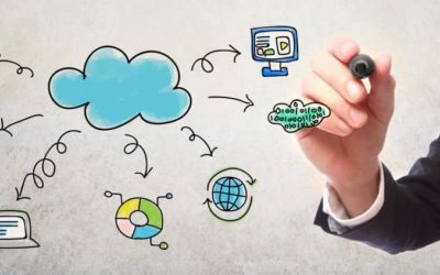 Successful Small Business Systems